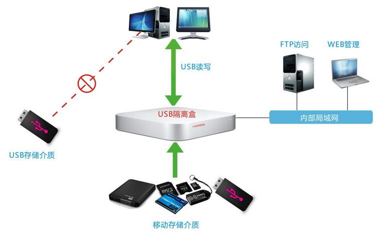 中科网威USB隔离盒.jpg